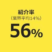 紹介率(業界平均14%)56%